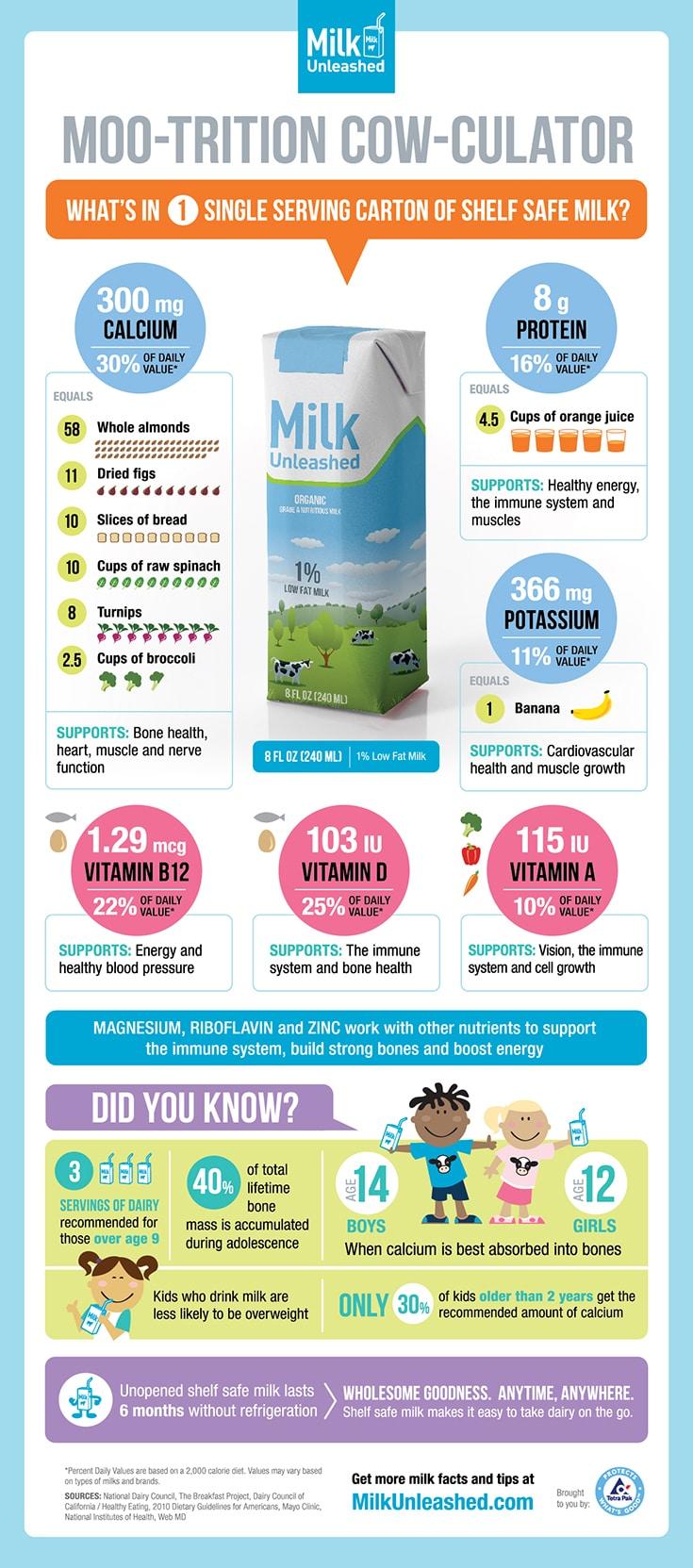 Milk Unleashed Info