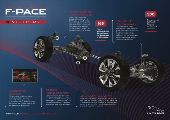 Jag_FPACE_Dynamics_Infographic_140915_LowRes