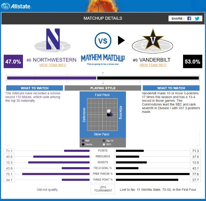 Allstate Check: I Am Using The Allstate Bracket Predictor To Help Me Win